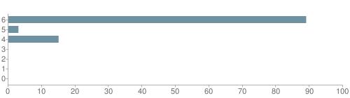 Chart?cht=bhs&chs=500x140&chbh=10&chco=6f92a3&chxt=x,y&chd=t:89,3,15,0,0,0,0&chm=t+89%,333333,0,0,10|t+3%,333333,0,1,10|t+15%,333333,0,2,10|t+0%,333333,0,3,10|t+0%,333333,0,4,10|t+0%,333333,0,5,10|t+0%,333333,0,6,10&chxl=1:|other|indian|hawaiian|asian|hispanic|black|white